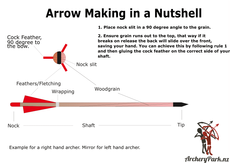 how to make an arrow out of wood